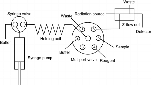 Schematic diagram of a SIA manifold for ascorbic acid