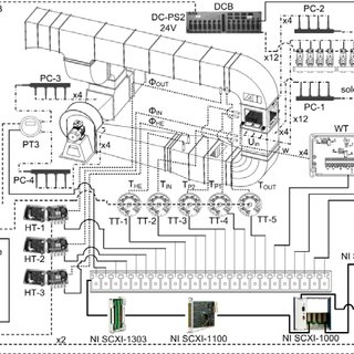Flow chart layout of the dryer supervisory control and