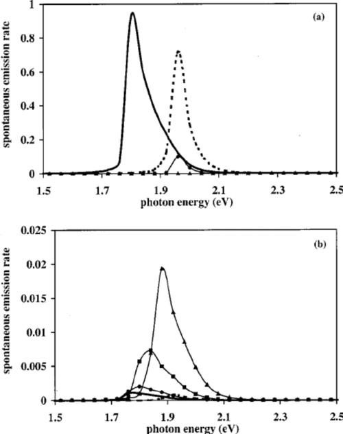 small resolution of calculated spontaneous emission spectra for wire b for