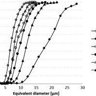 (PDF) Acid hydrolysis of kappa-carrageenan as a way of