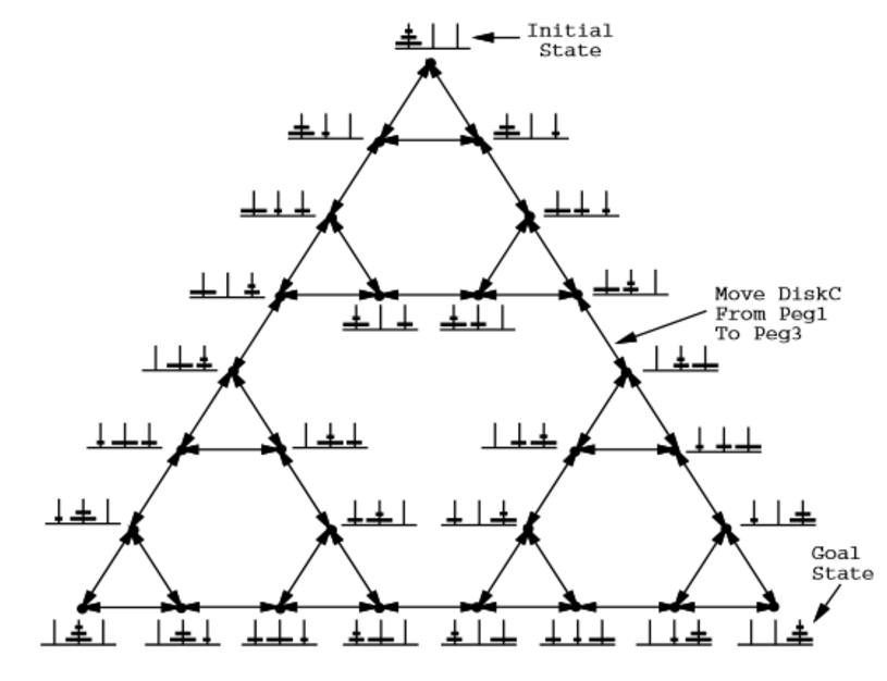 A partial state space for Towers of Hanoi puzzle with