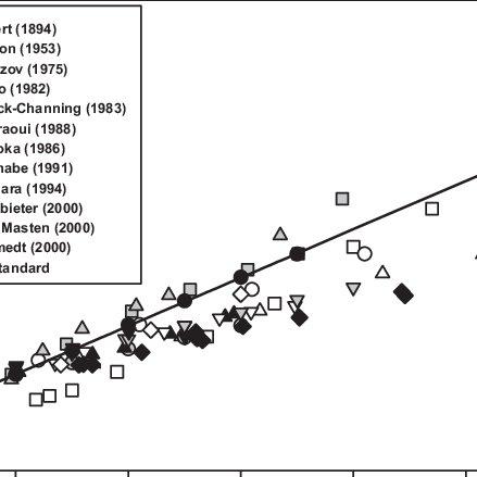 (PDF) Ozone Solubility in Liquids