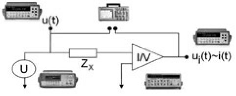 Block diagram of measurement setup Rys. 3. Schemat blokowy