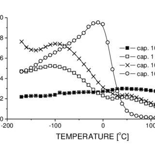 (PDF) Temperature properties of low temperature cofiring