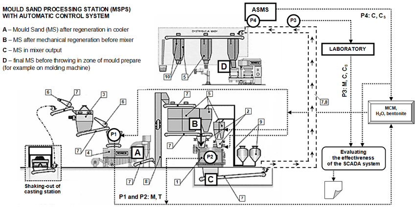 Fig. 2. Sand processing plant with automated quality