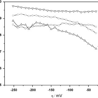 Complex impedance plots of the HER process on Ni at −=50