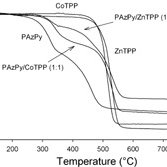DSC heating curves for the two series of complexes: (a