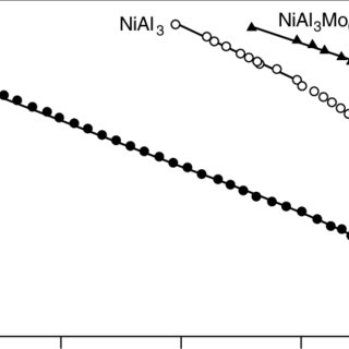 Experimental volcano plot of the standard exchange current