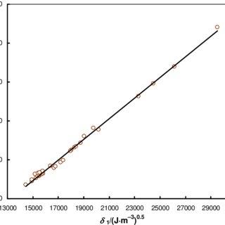Molar volumes V m at T = 298.15 K and standard enthalpies