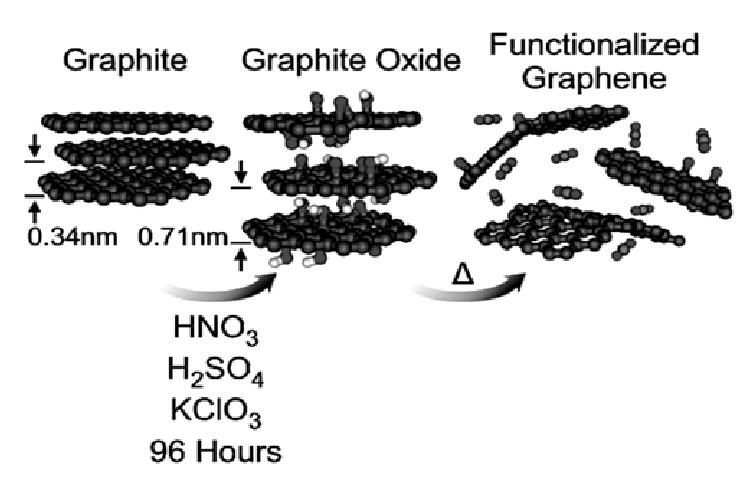 Scheme of graphite oxidation using Staudenmaier method