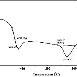 UV-absorption spectra for poly (para-substituted styrene
