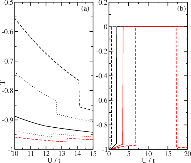 Color online Ground-state orbital polarization for: a e g