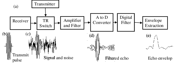 4. (a) Block diagram of single-beam echosounder. Envelope