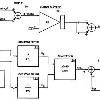 (PDF) Suboptimal adaptive control system for flight
