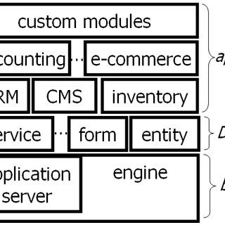 (PDF) Guided Development with Multiple Domain-Specific