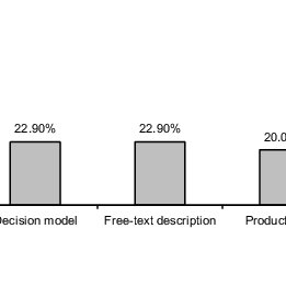 (PDF) A Survey of Variability Modeling in Industrial Practice