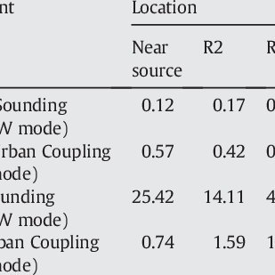 Statistics showing the comparison of 2 different scenarios