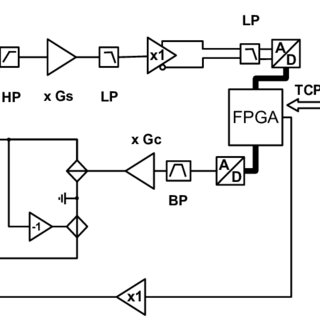 (PDF) Electrical impedance tomography system based on