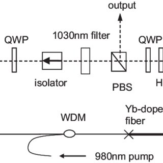 (PDF) All-normal-dispersion femtosecond fiber laser. Opt