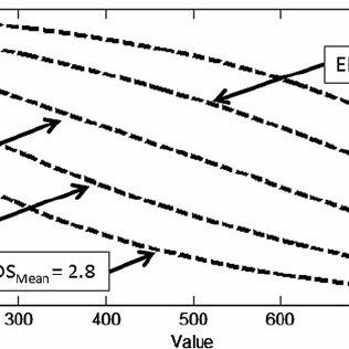 Risk-averse quadratic utility function developed using the