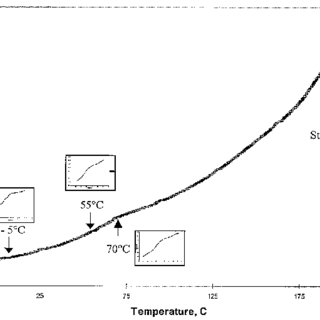 (PDF) Glassy State Transition and Rice Drying: Development