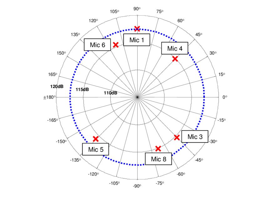Polar plot illustrating plan view of stationary test 1