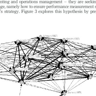 (PDF) The Evolution of Performance Measurement Research