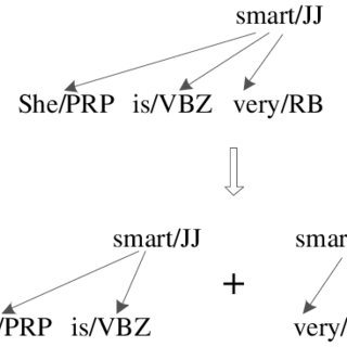 Example of a derivation. Underlined elements indicate leaf