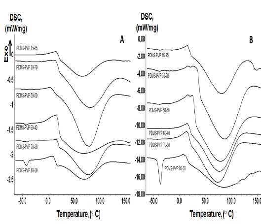 Differential scanning calorimetry thermograms of PDMS4k