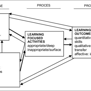 Relation between faculty development units and the