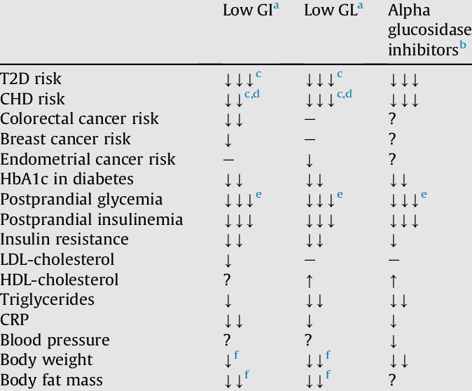 Disease risk and metabolic effects of low GI and GL diets