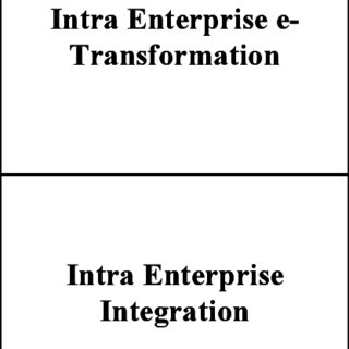 (PDF) The Evolution of ERP and Its Relationship with E