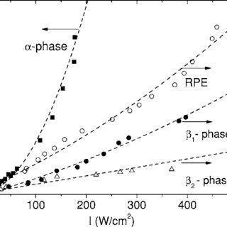 (PDF) Optical damage in x-cut proton exchanged LiNbO3