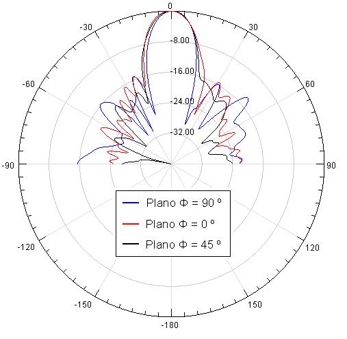 Diagramas de radiación de campo lejano en coordenadas