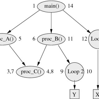 (PDF) Heap data allocation to scratch-pad memory in