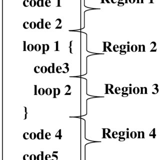 2: Example access to global variable with ldr instruction