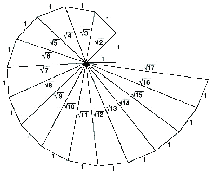 The spiral of Theodorus up to the triangle with a