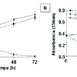 (PDF) Assessment of Histogel, a biomaterial derived from