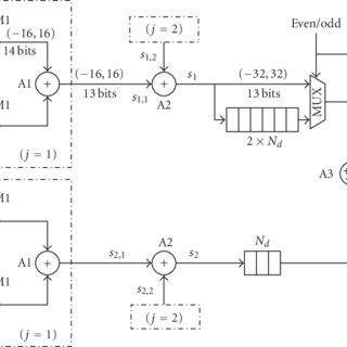 (PDF) Design and Implementation of a Hardware Module for
