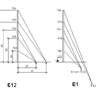 (PDF) Structural behavior of guyed mast with asymmetrical
