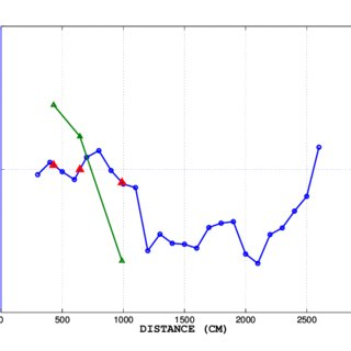 Meteorological data for dry-air propagation measurements