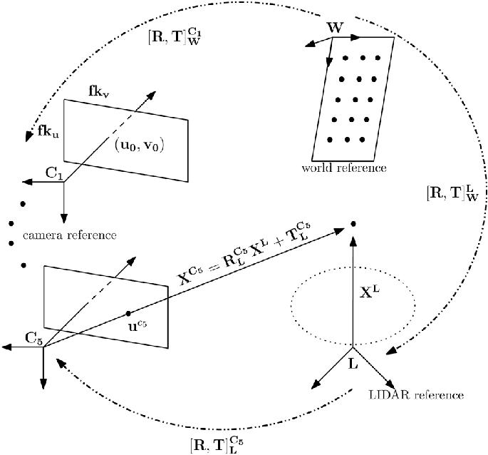 LiDAR framework L and the multicamera system C 1 ;. .. ; C