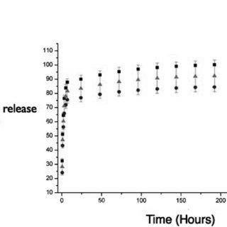 (PDF) Antibiotic Release from Calcium Phosphate Materials