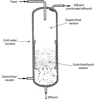 (PDF) Recent Developments of Supercritical Water Oxidation