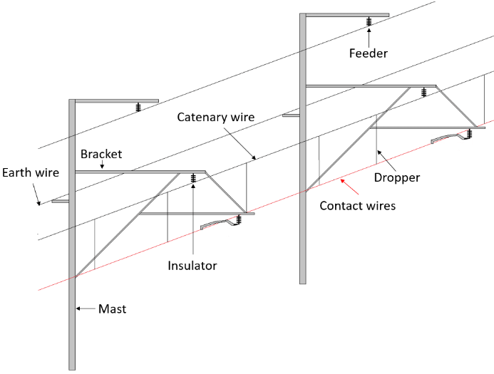 Examples of overhead compound lines (left) and overhead R3