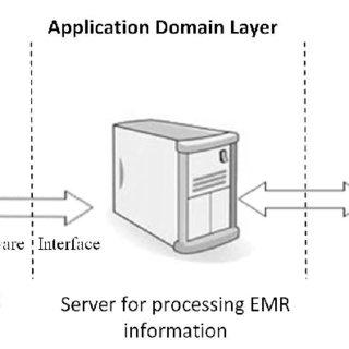 (PDF) A Digital System for Managing HL7/CDA Electronic