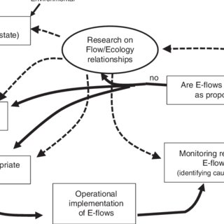 (PDF) Flow-ecology relationships: Closing the loop on