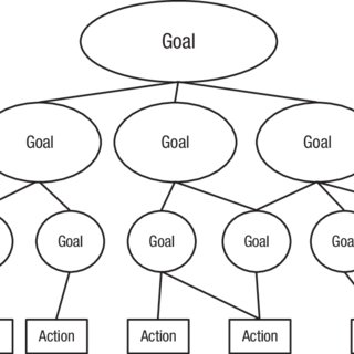 Hierarchical goal framework. Goals are typically organized