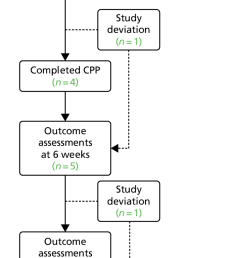 flow diagram showing the study deviations and dropouts during the study a combined [ 626 x 1300 Pixel ]