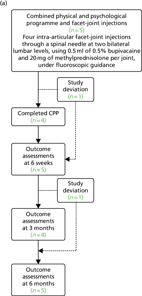 small resolution of flow diagram showing the study deviations and dropouts during the study a combined